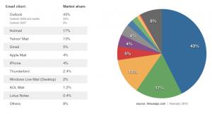E-Mail-Client Markt Verteilung - Quelle: litmusapp.com 2010