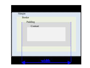 Das Content-Box und das Padding-Box Modell
