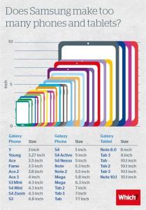 Infografik Samsung smartphones und tablets